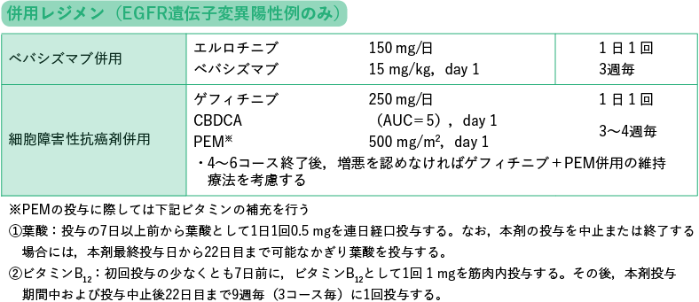 PD-L1 陽性細胞50%以上