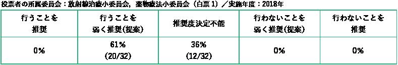 投票者の所属委員会:放射線治療小委員会,薬物療法小委員会/白票1