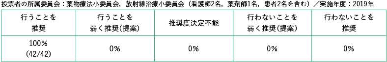 投票者の所属委員会:薬物療法小委員会(看護師1 名,薬剤師1 名を含む)