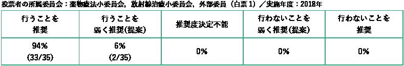 投票者の所属委員会:薬物療法小委員会,放射線治療小委員会,外部委員/白票1