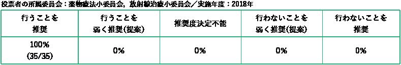 投票者の所属委員会:薬物療法小委員会,放射線治療小委員会