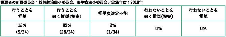 投票者の所属委員会:放射線治療小委員会,薬物療法小委員会