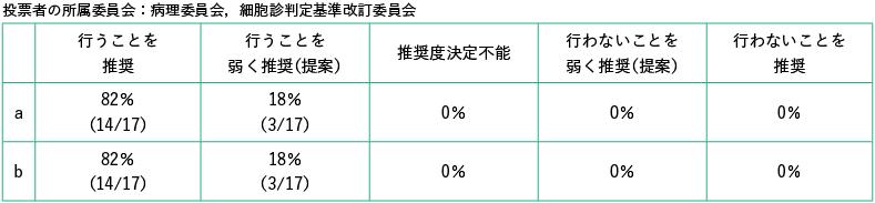 投票者の所属委員会:病理委員会,細胞診判定基準改訂委員会