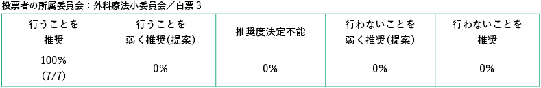 投票者の所属委員会:外科療法小委員会/白票3