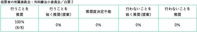 投票者の所属委員会:外科療法小委員会/白票2
