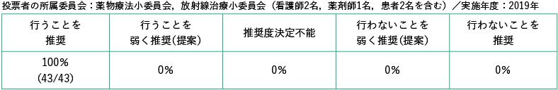 投票者の所属委員会:薬物療法小委員会,放射線治療小委員会(看護師2名,薬剤師1名,患者2名を含む)/実施年度:2019年