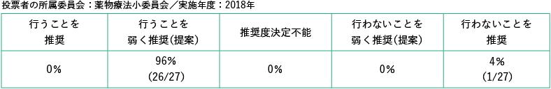 投票者の所属委員会:薬物療法小委員会/実施年度:2018年