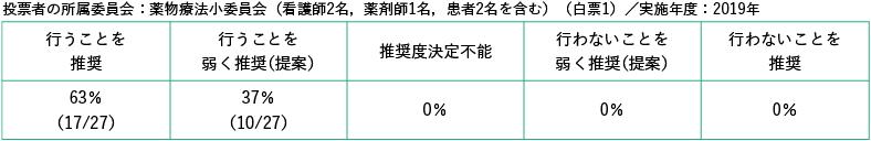 投票者の所属委員会:薬物療法小委員会(看護師2,薬剤師1名,患者2名を含む)(白票1)/実施年度:2019年