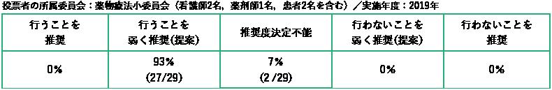 投票者の所属委員会:薬物療法小委員会(看護師2 名,薬剤師1 名,患者2 名を含む)/実施年度:2019年