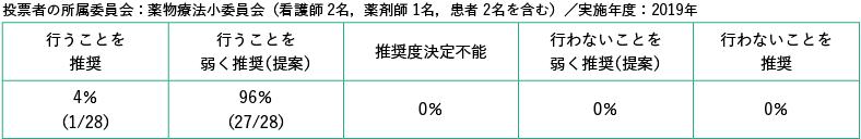 投票者の所属委員会:薬物療法小委員会(看護師 2名,薬剤師 1名,患者 2名を含む)/実施年度:2019年