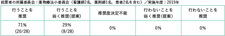 投票者の所属委員会:薬物療法小委員会(看護師2名,薬剤師1名,患者2名を含む)